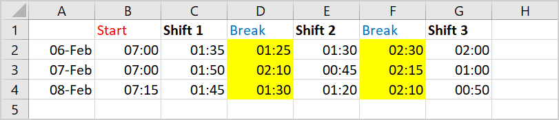 Create a bar chart in Excel with start time and duration