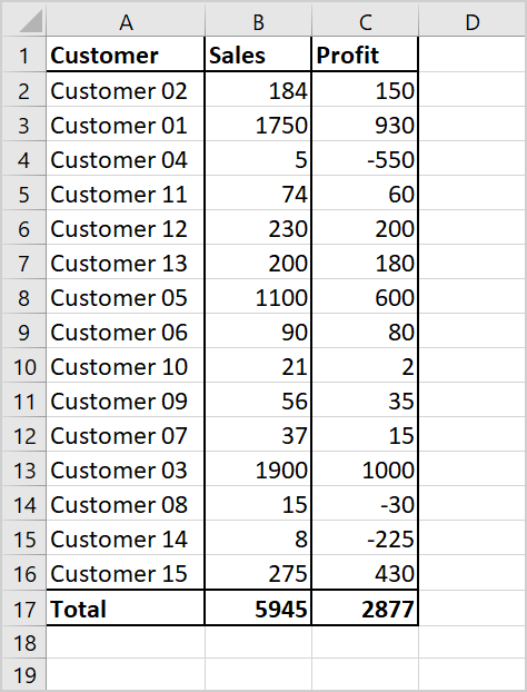 Sort data and rank by profit
