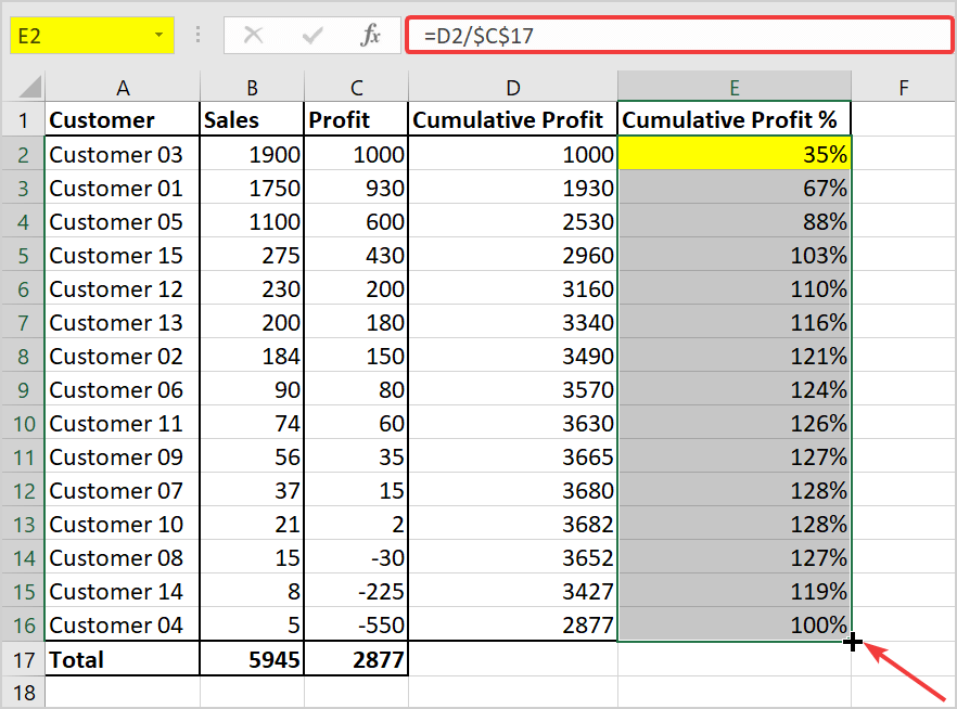 whale curve customer profitability in all Excel versions
