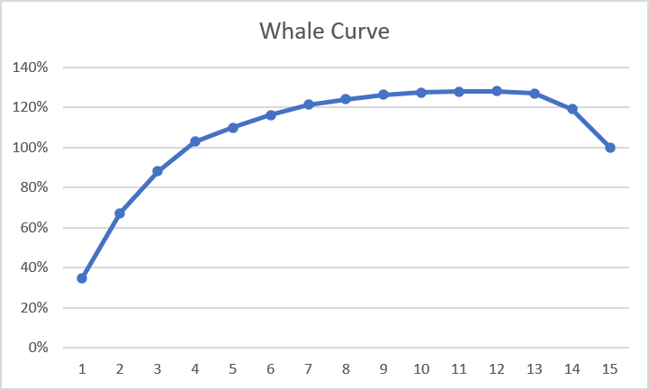 whale curve customer profitability